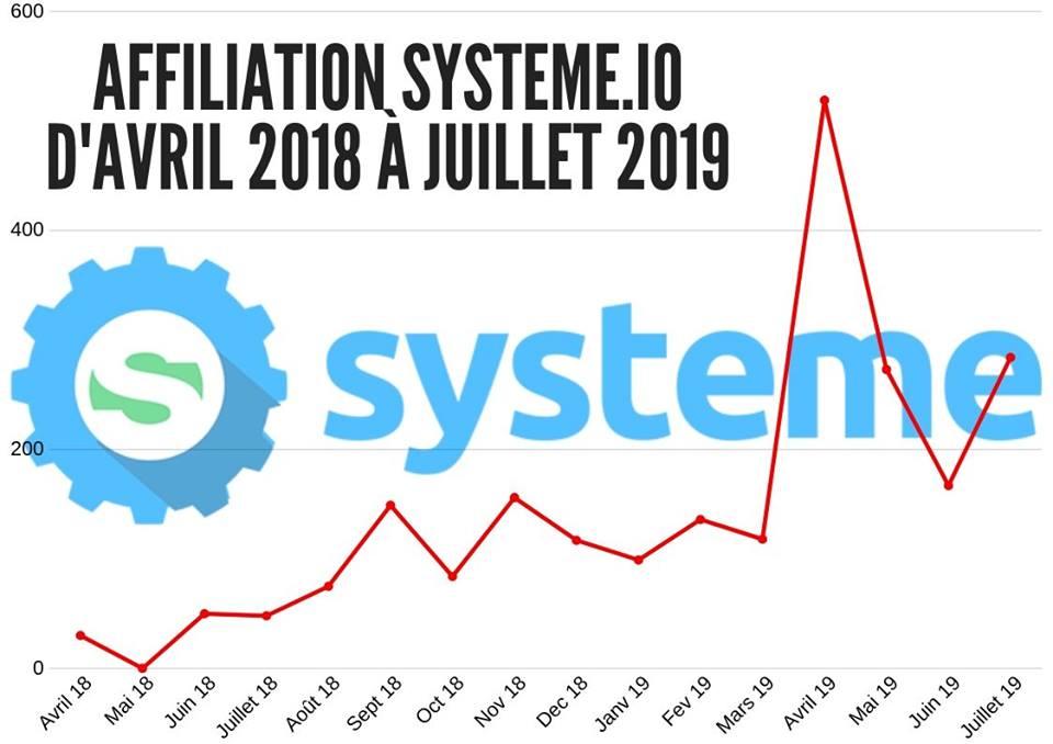 Graphique de mes revenus d'affiliation avec systeme.io